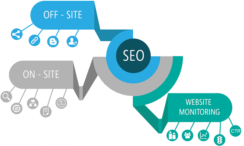 An Search engine optimization Agency – What's That?